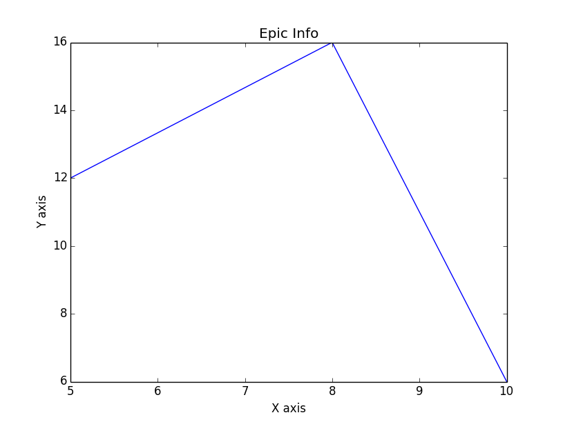 adding labels and title to our matplotlib graph