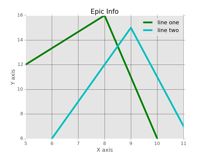 legends and gridlines with matplotlib tutorial