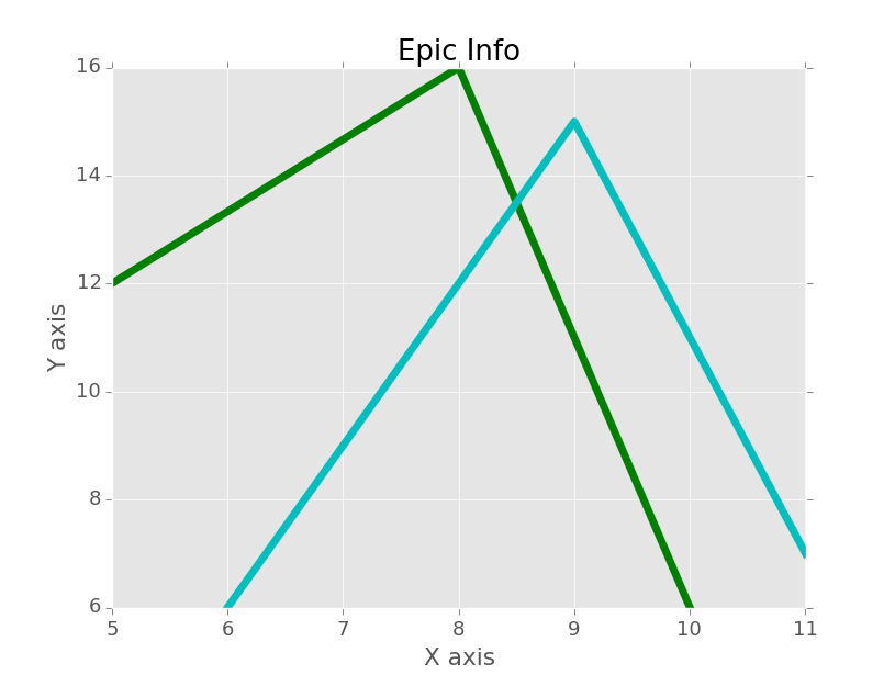 matplotlib customization
