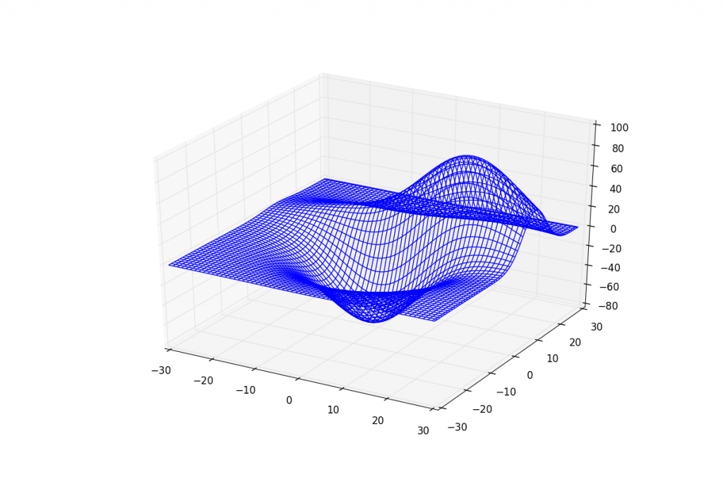 Numpy Python Surface Between Two Curves Matplotlib