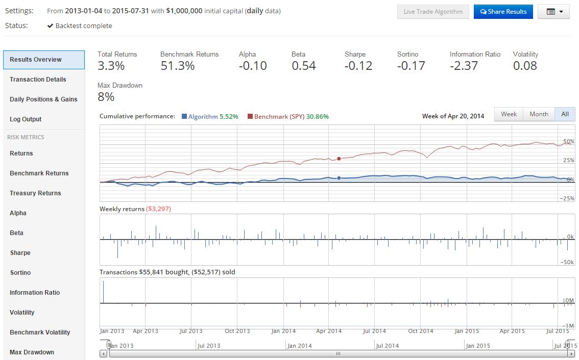 Algorithmic trading strategies python