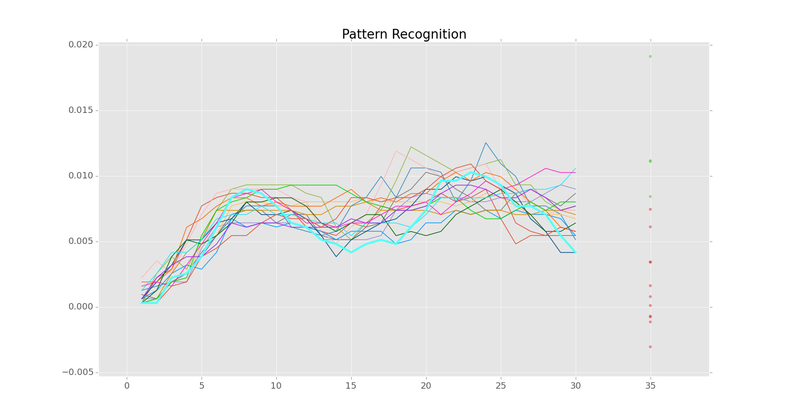 pattern recognition tutorial