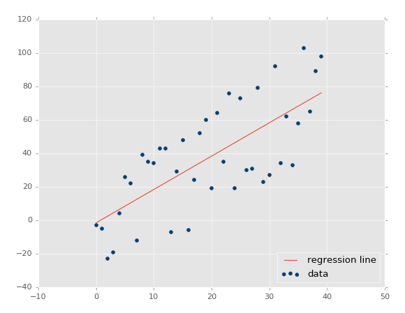linear regression machine learning tutorial