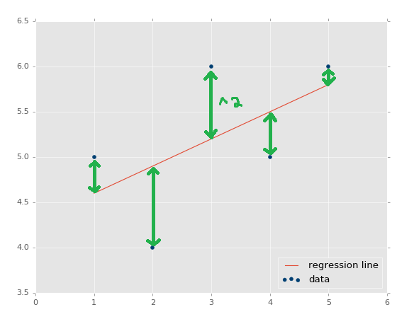 linear regression tutorial