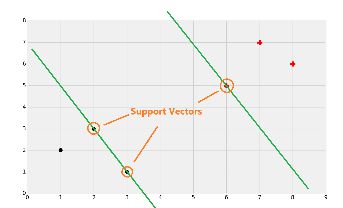 Support Vector Machine theory