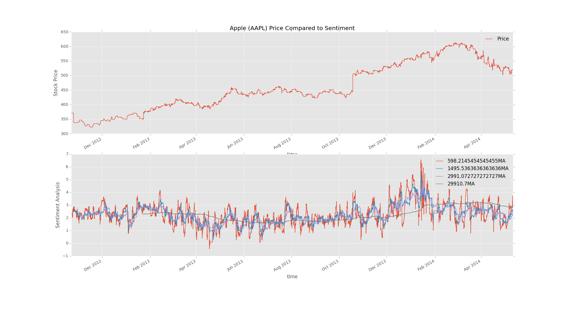 Pandas and Python for investing with sentiment